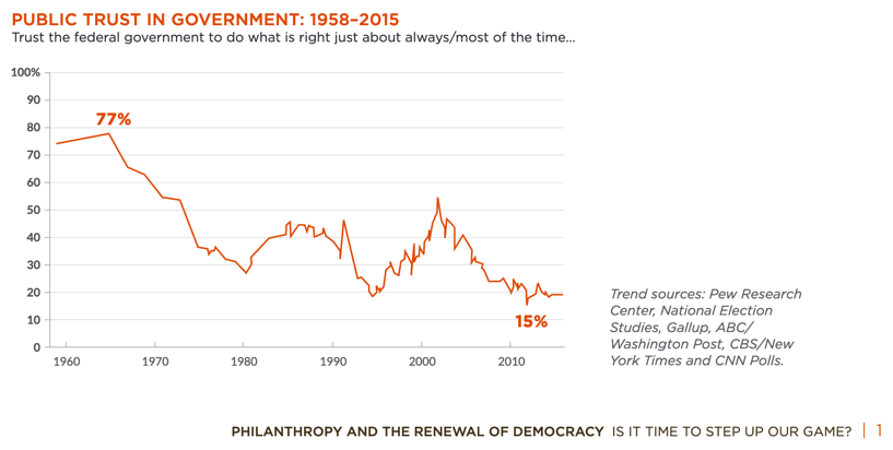 Democracy and Philanthropy