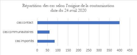 COVID-19 Sénégal