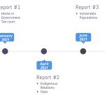 ACCS reports