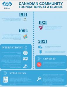 Infographie: Fondations Communautaires au Canada